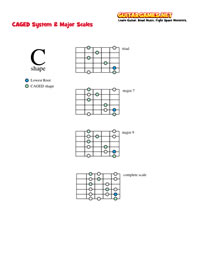 CAGED and Major Scales Chart