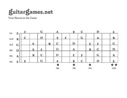 Blank Fretboard Worksheet